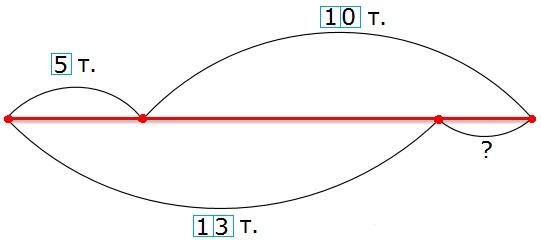 Рисунок к заданию 92 стр. 35 рабочая тетрадь часть 2 по математике 2 класс Моро